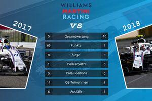 Teamvergleich 2017 vs. 2018: Williams