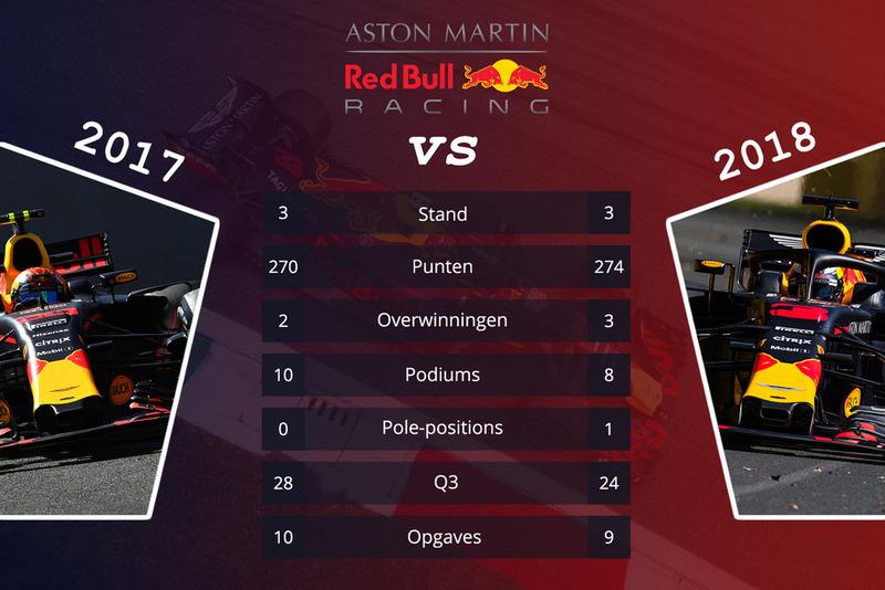 Red Bull - vergelijking 2017 en 2018 na 15 races