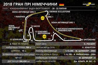Прев'ю Гран Прі Німеччини 2018 року