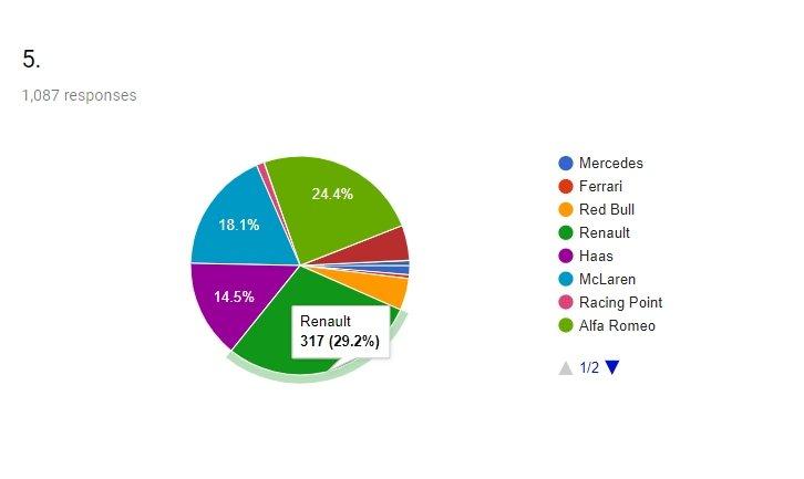 2019 F1 sezonu Motorsport Türkiye ziyaretçi tahminleri - 5. sıra
