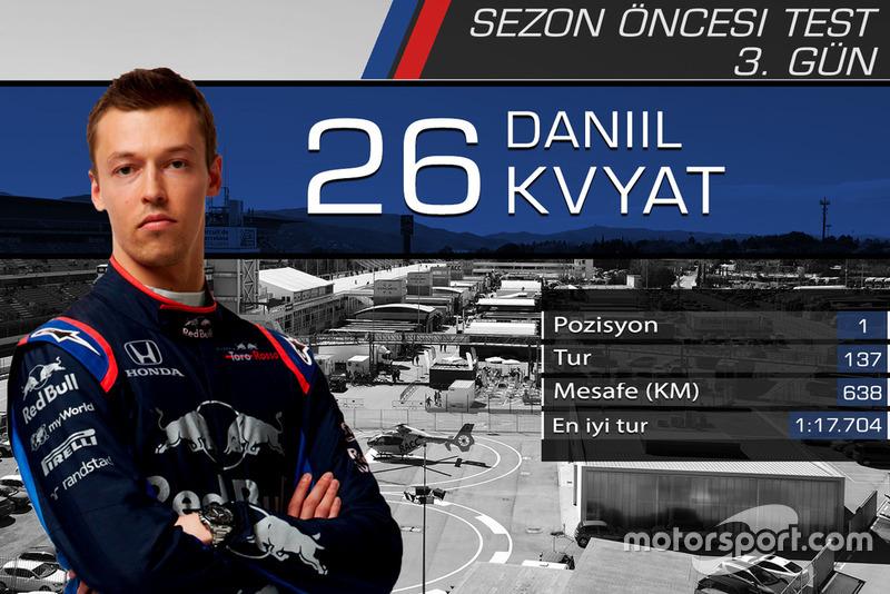 Barcelona testleri 3. gün sonuçları, Daniil Kvyat