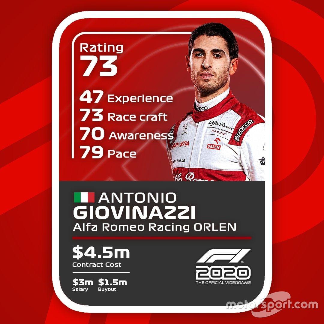 Cartas del F1 2020: Antonio Giovinazzi