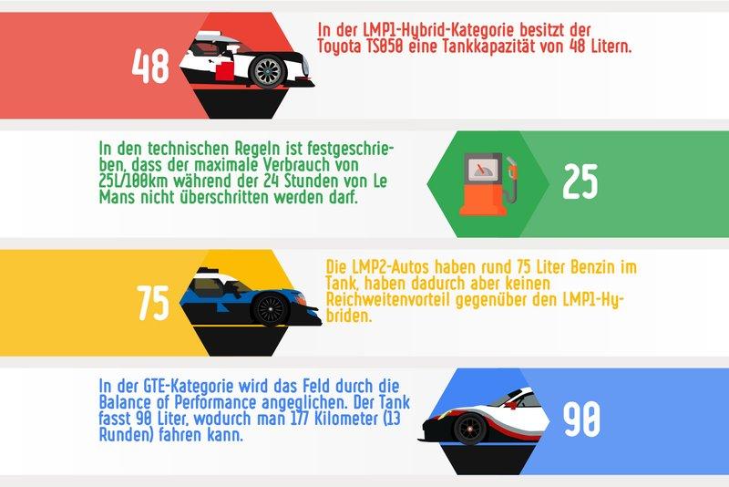 Kraftstoff-Verbrauch bei den 24 Stunden von Le Mans