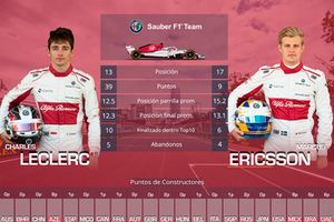 Duelo entre compañeros de equipo Sauber: Charles Leclerc vs Marcus Ericsson