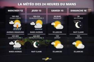 La météo des 24 Heures du Mans