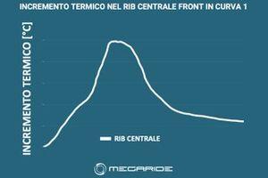 Grafico MegaRide: Incremento termico