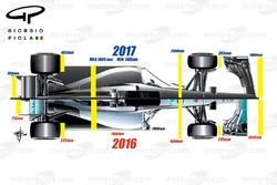 2016/2017 comparación de las reglas