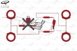 Le système Brake-by-wire, qui montre ce qui arrive quand l'ERS ne fonctionne pas (on revient au système manuel)