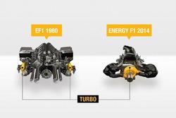 Comparaison du moteur turbo 1500cc à l'unité de puissance