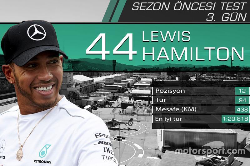Barcelona testleri 3. gün sonuçları, Lewis Hamilton