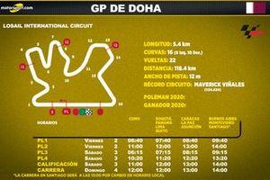 Horarios del GP de Doha de MotoGP para Latinoamérica
