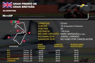 Info GP de Gran Bretaña