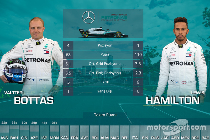 Kanada GP öncesi takım arkadaşları mücadelesi - Mercedes