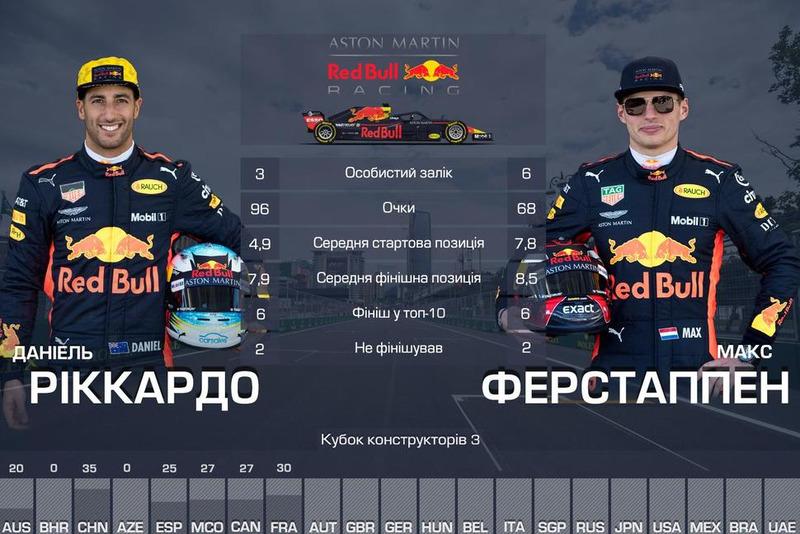 3. Red Bull — 164
