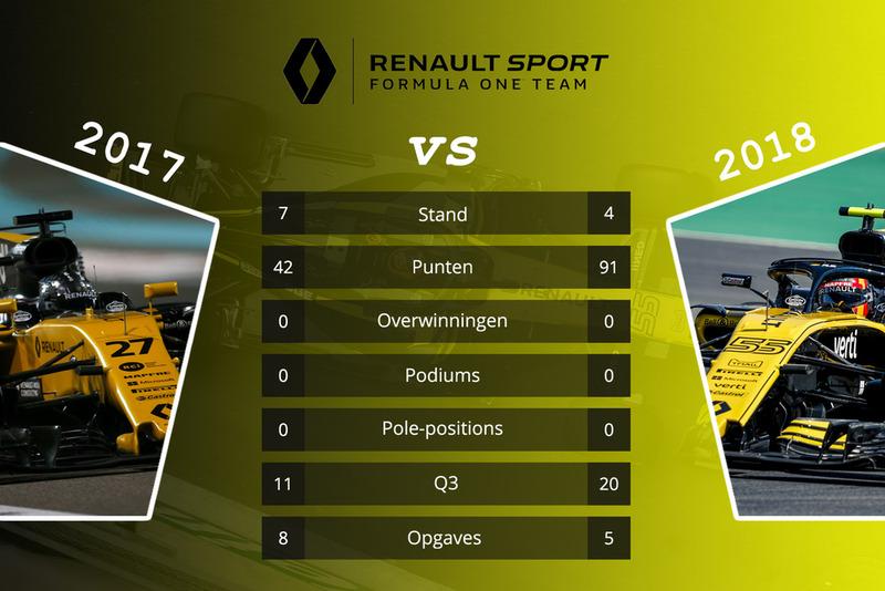 Renault - vergelijking 2017 en 2018 na 15 races