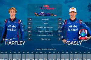 Duelo entre compañeros de equipo Toro Rosso: Brendon Hartley vs. Pierre Gasly