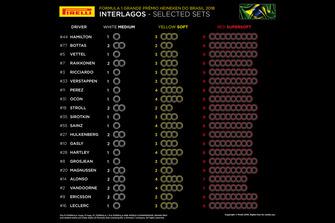 Sélections par pilotes à Interlagos