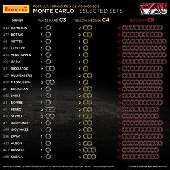 Pilihan kompon Pirelli di GP Monako