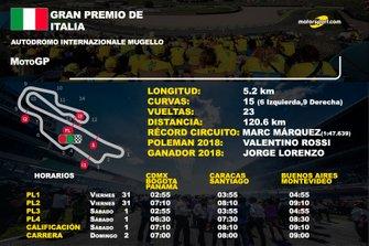 Info GP de Italia