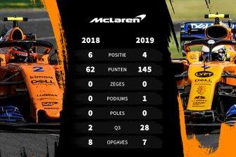 Vergelijking 2018-2019 McLaren