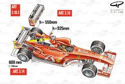 Nouvelles règles aérodynamiques pour 2003