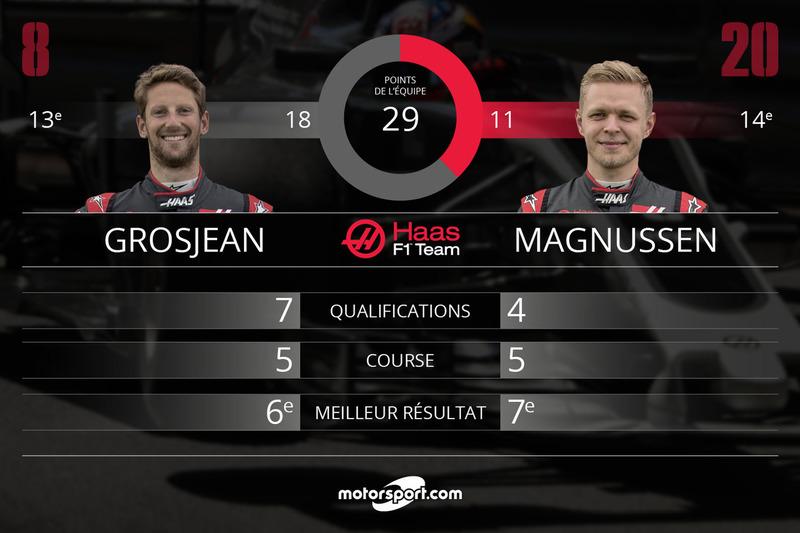 Bilan mi-saison Haas