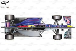 Comparaison de la Red Bull RB9 et de la Mercedes W04