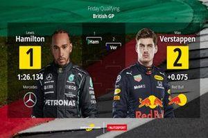 Parrilla de salida para la Carrera Sprint F1 Gran Bretaña