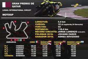 Info GP de Qatar MotoGP