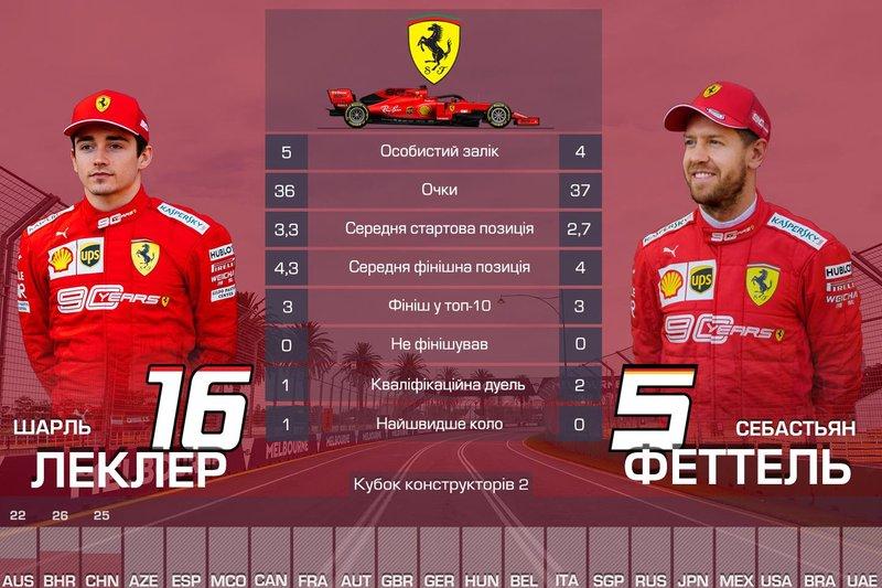 2. Ferrari — 73