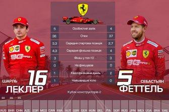 Дуель пілотів команди Ferrari