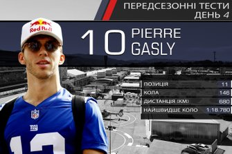 Результати четвертого дня тестів Ф1: П'єр Гаслі
