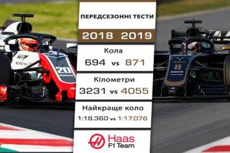 Порівняння результатів Haas на передсезонних тестах 2018 і 2019 років