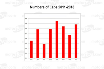 Le Mans: Winner's number of laps 2011-2018