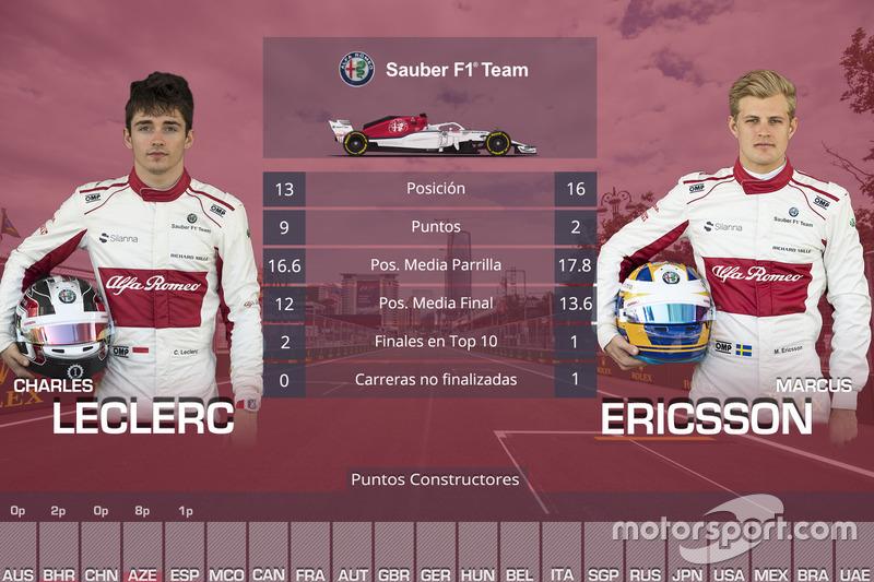 La comparación entre los pilotos de Alfa Romeo Sauber, Charles Leclerc y Marcus Ericsson, en las cinco primeras carreras de 2018