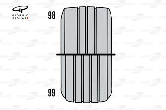 La différence des rainures sur les pneus de 1998 et 1999