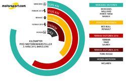 Kilometer pro Motorenhersteller, 3. März