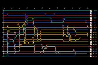 GP de Abu Dhabi Visualización Timeline