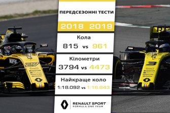 Порівняння результатів Renault на передсезонних тестах 2018 і 2019 років