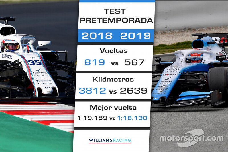 Comparación pretemporada 2018 de Williams vs. 2019