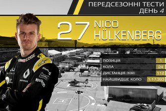 Результати четвертого дня тестів Ф1: Ніко Хюлькенберг