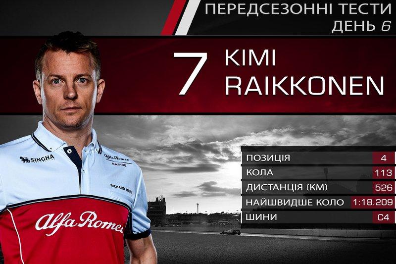 4. Кімі Райкконен