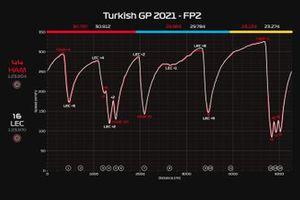 Telemetria FP2 GP Turchia: Hamilton VS Leclerc