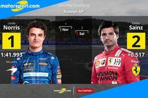 Cover Qualifiche GP di Russia