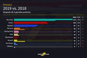 Comparativa de las cinco primeras carreras de la F1 2019 vs. 2018