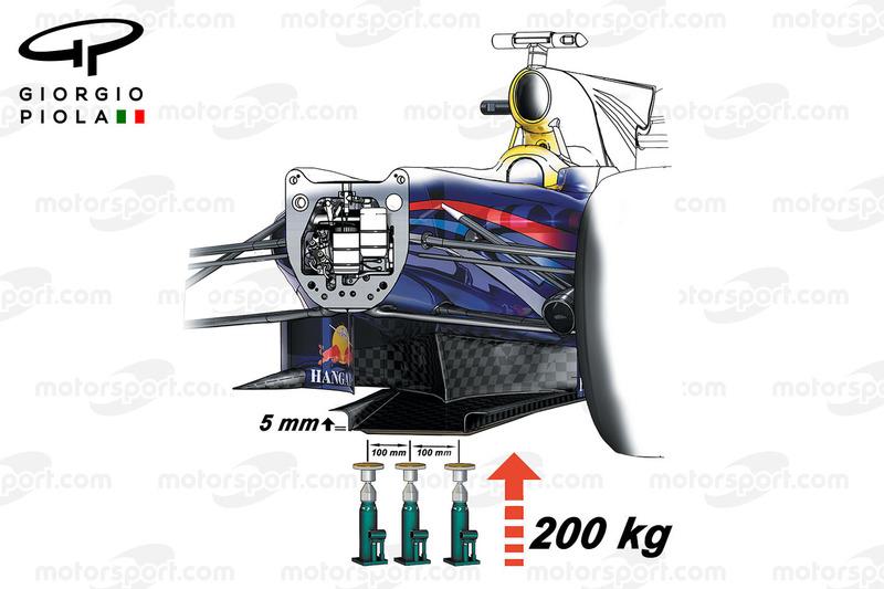 Toro Rosso, Festigkeitstest