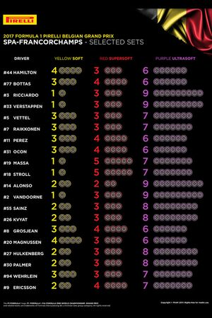 Выбор шин Pirelli