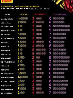 Sélection de pneus Pirelli