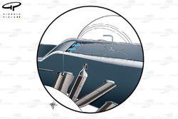 Выпускное отверстие воздуховода S-duct на Sauber C31. Конструкция позволяет скорректировать обтекани