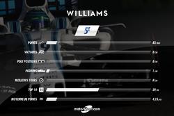 Williams, le bilan